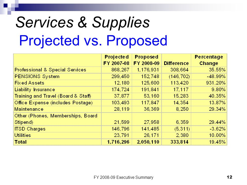 FY 2008-09 Executive Summary12 Services & Supplies Projected vs. Proposed
