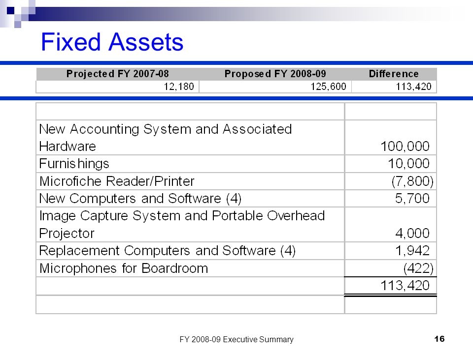 FY 2008-09 Executive Summary16 Fixed Assets