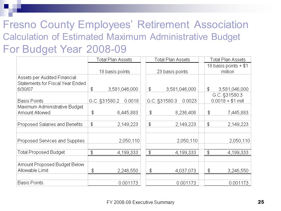 FY 2008-09 Executive Summary25 Fresno County Employees' Retirement Association Calculation of Estimated Maximum Administrative Budget For Budget Year 2008-09