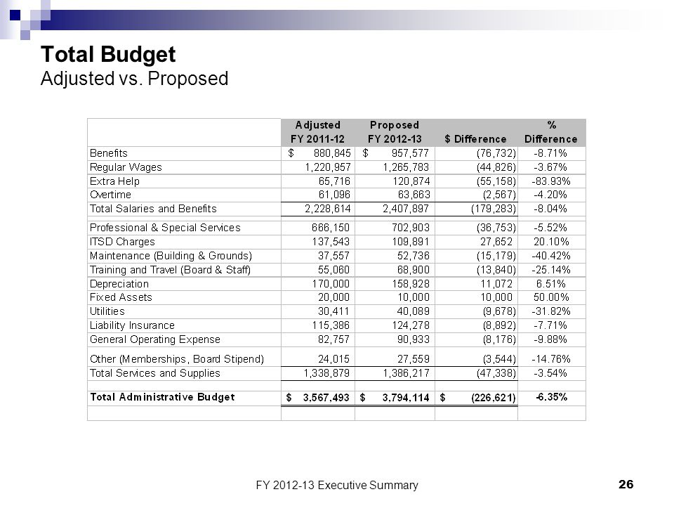 FY 2012-13 Executive Summary26 Total Budget Adjusted vs. Proposed