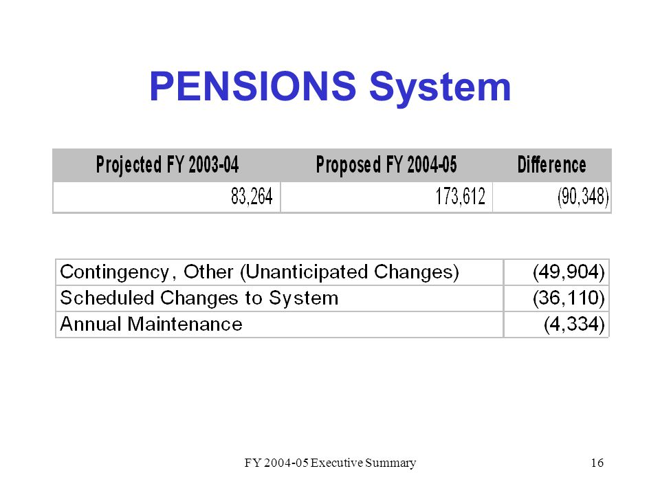 FY 2004-05 Executive Summary16 PENSIONS System