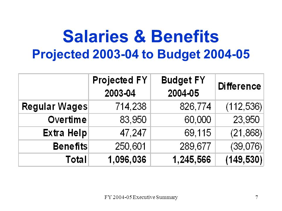 FY 2004-05 Executive Summary7 Salaries & Benefits Projected 2003-04 to Budget 2004-05
