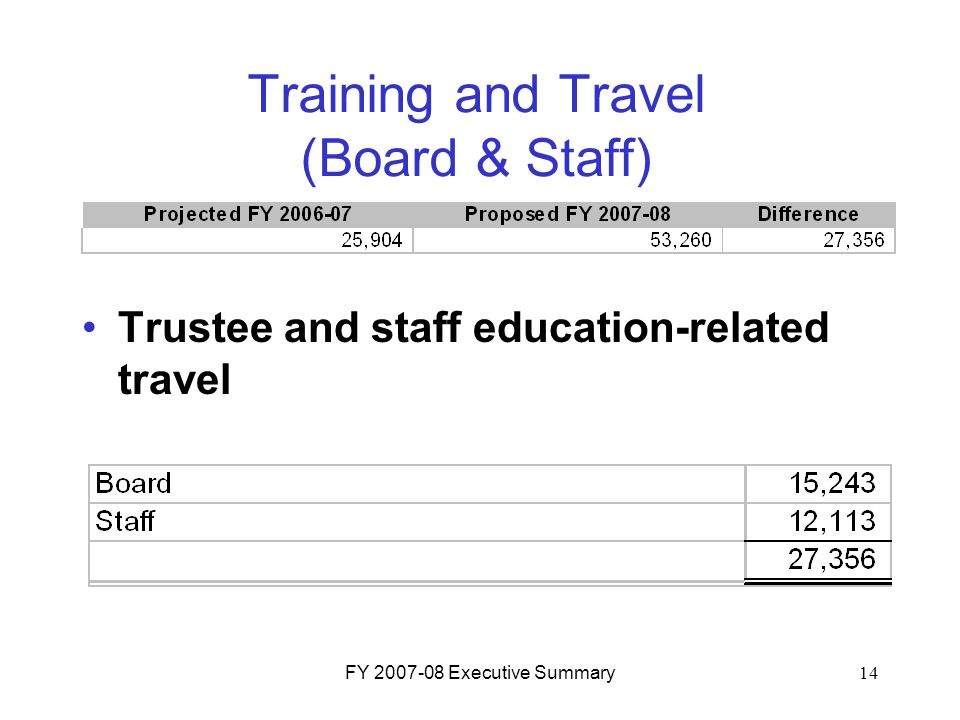 FY 2007-08 Executive Summary14 Training and Travel (Board & Staff) Trustee and staff education-related travel