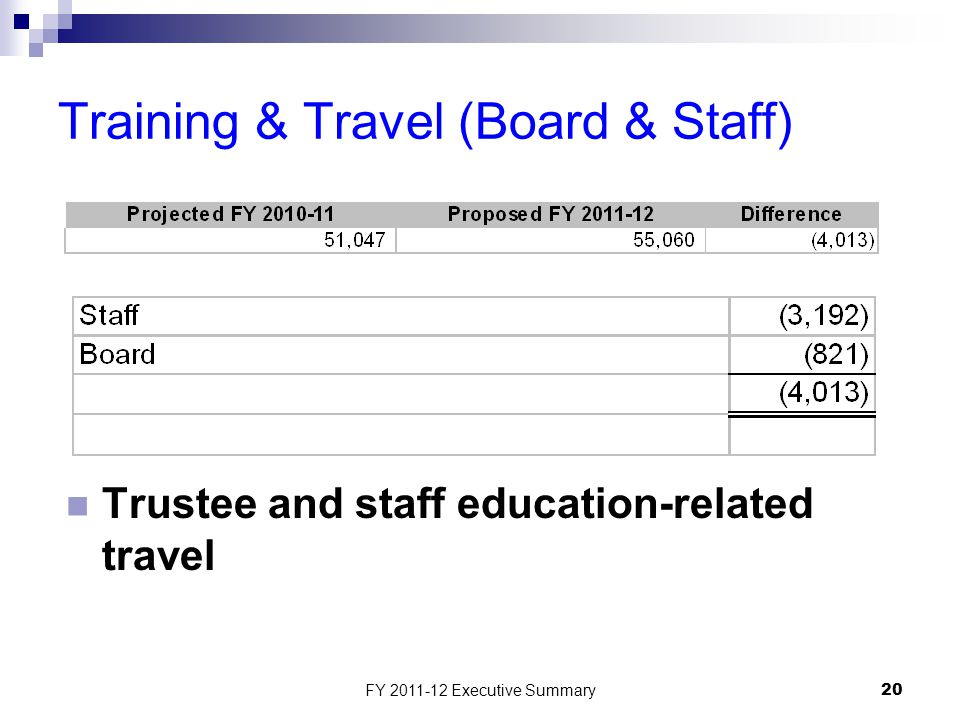FY 2011-12 Executive Summary20 Training & Travel (Board & Staff) Trustee and staff education-related travel