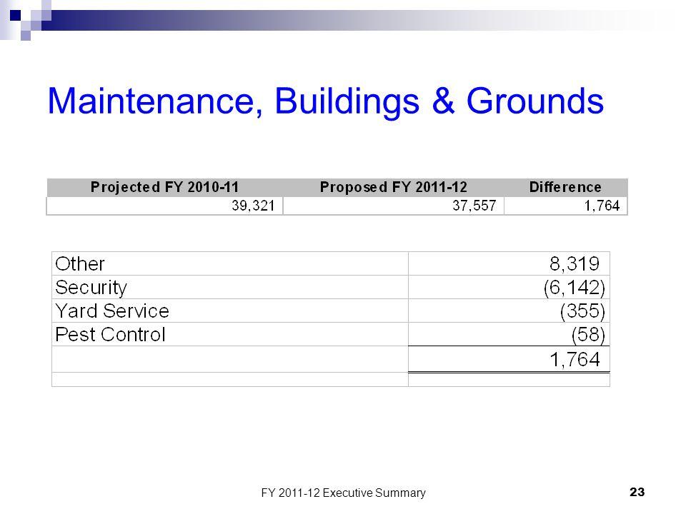 FY 2011-12 Executive Summary23 Maintenance, Buildings & Grounds