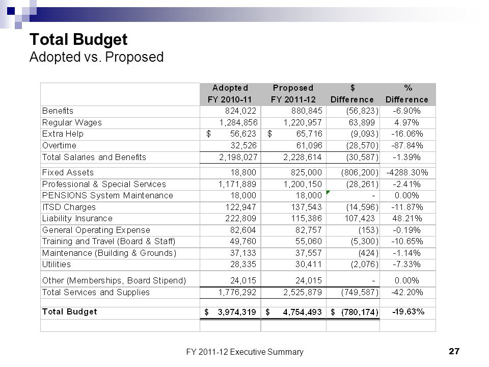 FY 2011-12 Executive Summary27 Total Budget Adopted vs. Proposed