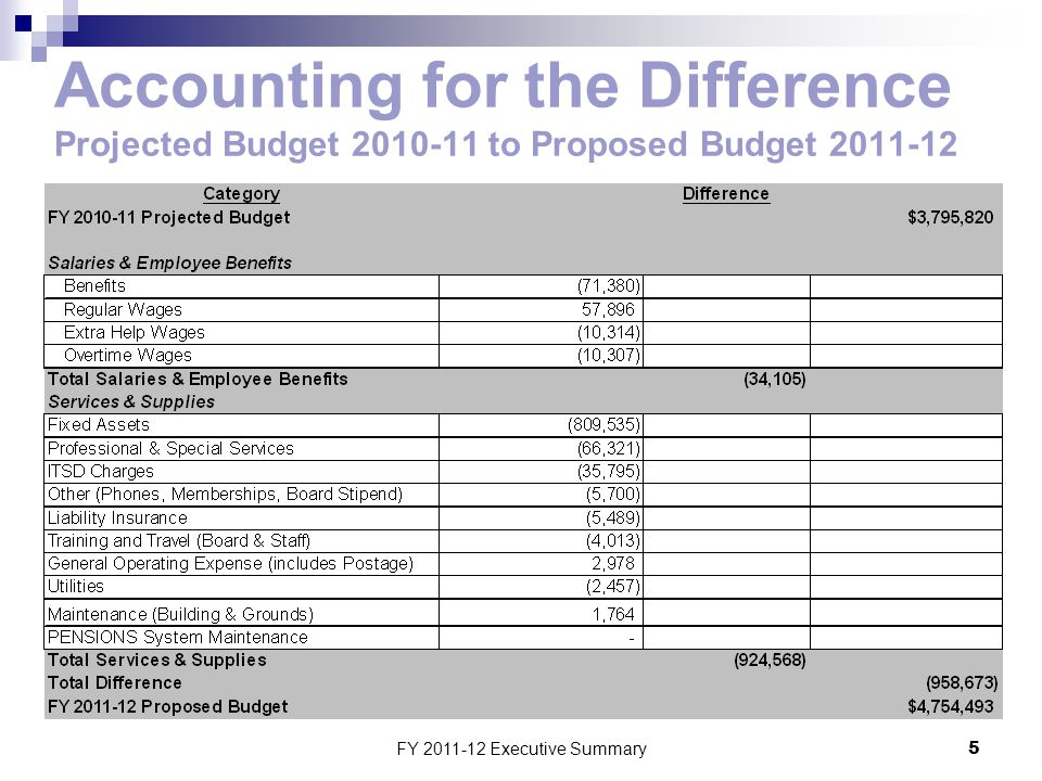 FY 2011-12 Executive Summary5 Accounting for the Difference Projected Budget 2010-11 to Proposed Budget 2011-12