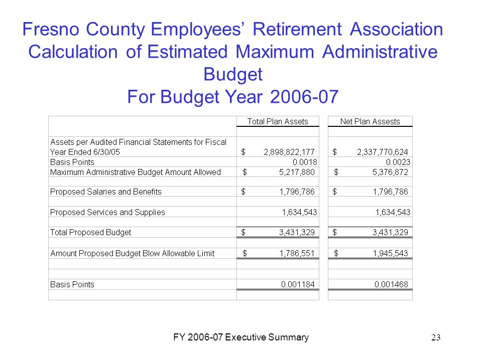 FY 2006-07 Executive Summary23 Fresno County Employees' Retirement Association Calculation of Estimated Maximum Administrative Budget For Budget Year 2006-07