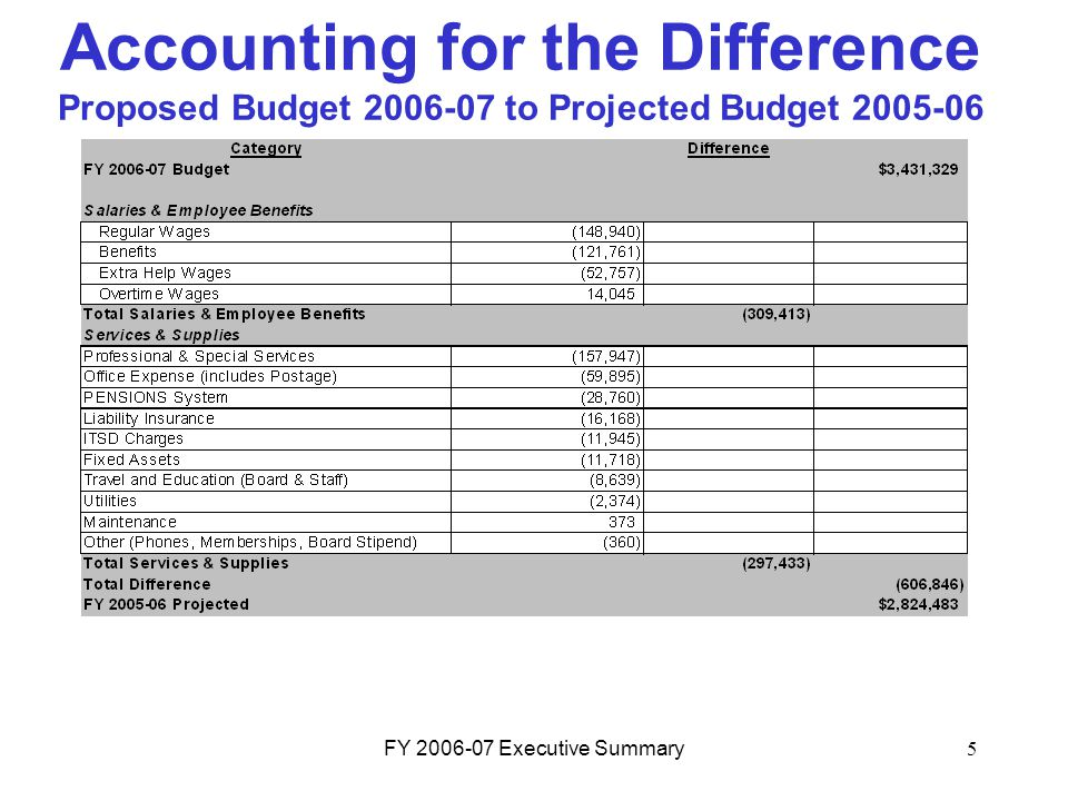 FY 2006-07 Executive Summary5 Accounting for the Difference Proposed Budget 2006-07 to Projected Budget 2005-06