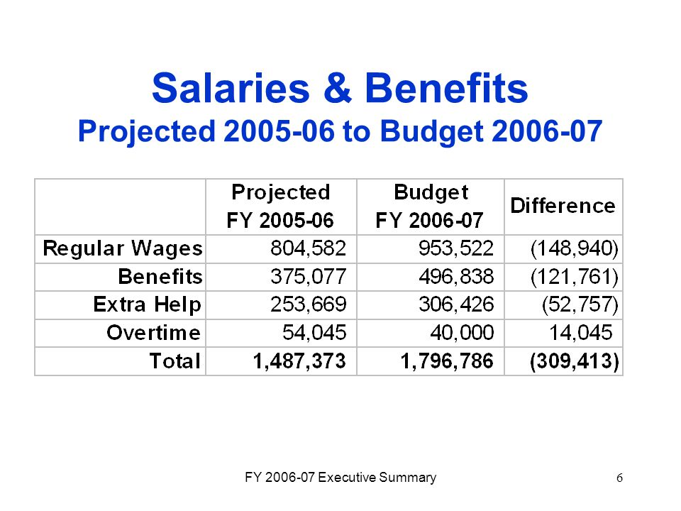 FY 2006-07 Executive Summary6 Salaries & Benefits Projected 2005-06 to Budget 2006-07