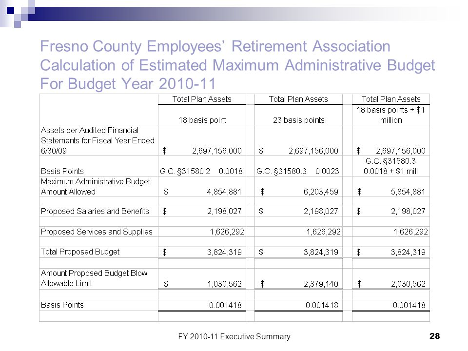 FY 2010-11 Executive Summary28 Fresno County Employees' Retirement Association Calculation of Estimated Maximum Administrative Budget For Budget Year 2010-11