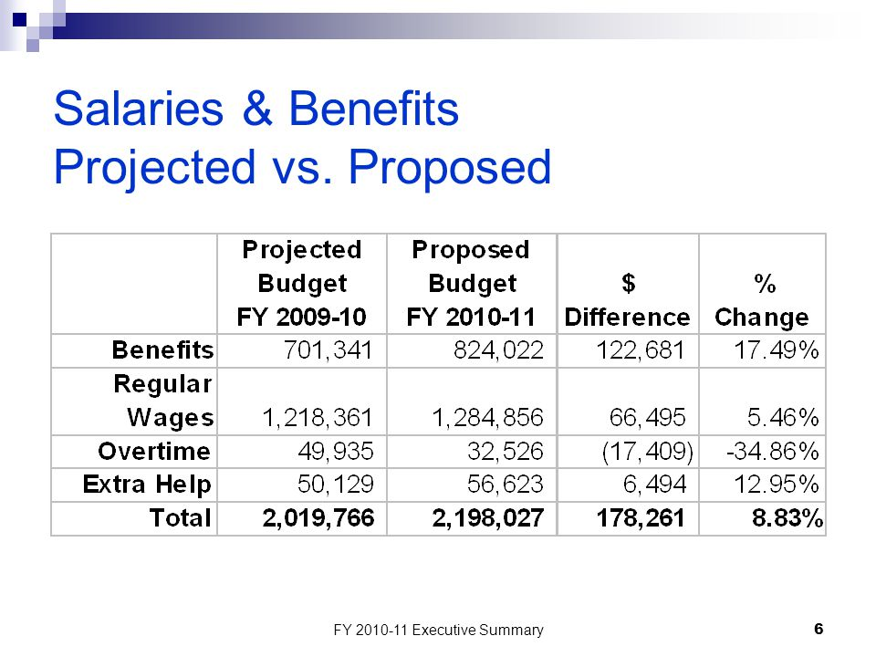 FY 2010-11 Executive Summary6 Salaries & Benefits Projected vs. Proposed