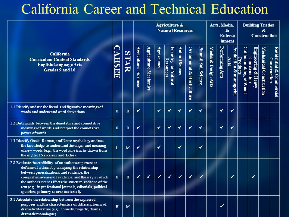 California Career and Technical Education California Curriculum Content Standards English/Language Arts Grades 9 and 10 CAHSEE STAR Agriculture & Natu