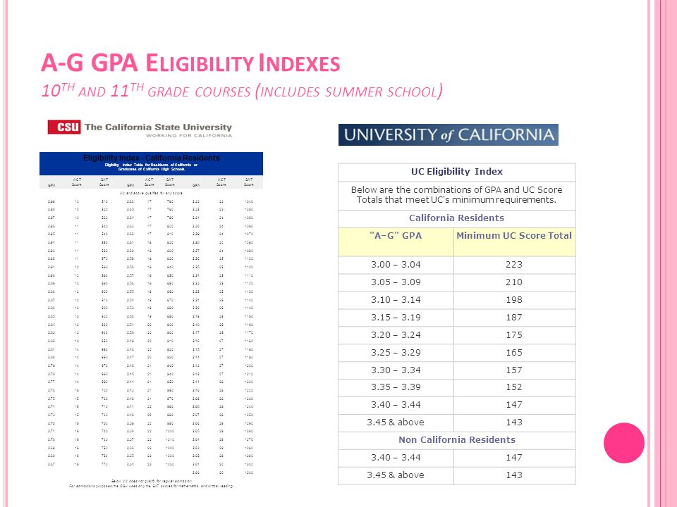 A-G GPA E LIGIBILITY I NDEXES 10 TH AND 11 TH GRADE COURSES ( INCLUDES SUMMER SCHOOL ) Eligibility Index - California Residents Eligibility Index Tabl