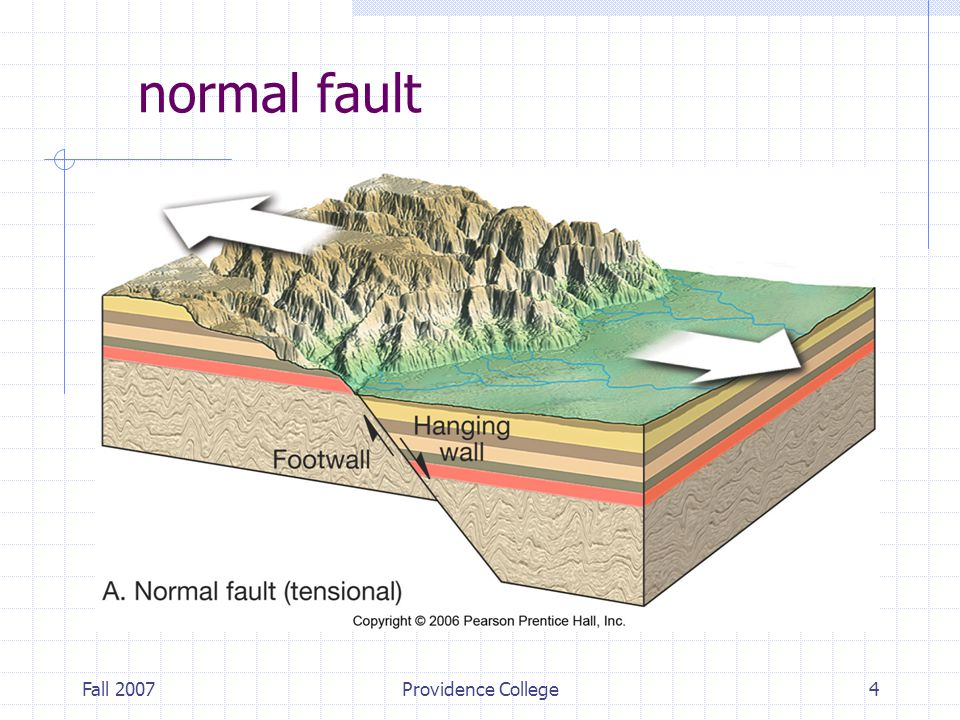 Fall 2007Providence College4 normal fault