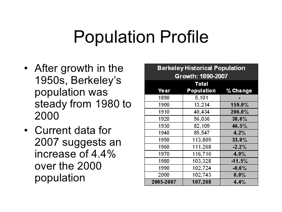 Age Distribution The population of Berkeley is aging, with a doubling of the 55-64 age group from 1990 to 2007 both in size and as a proportion of the total population.