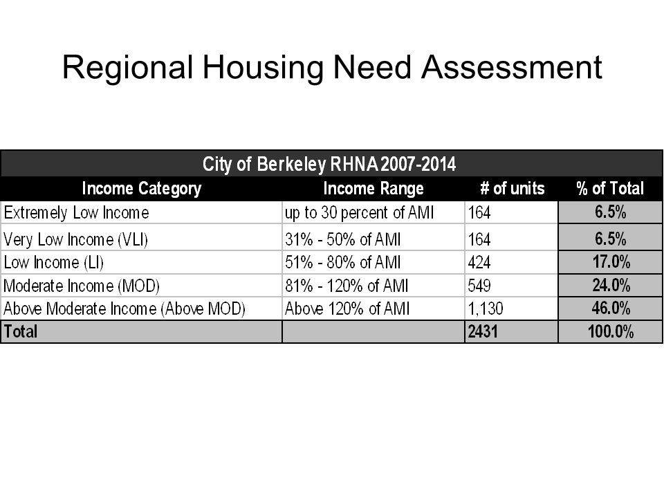 Regional Housing Need Assessment