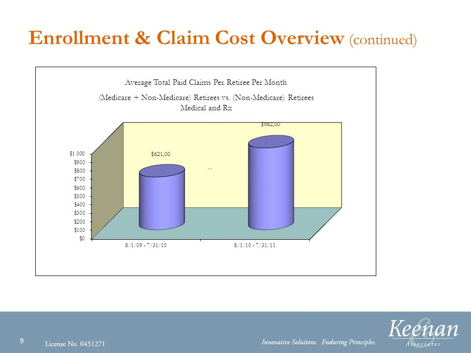 9 Enrollment & Claim Cost Overview (continued) Average Total Paid Claims Per Retiree Per Month (Medicare + Non-Medicare) Retirees vs.