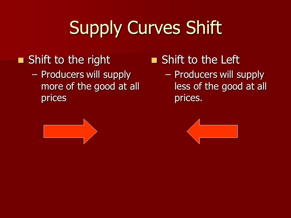 Supply Curves Shift Shift to the right Shift to the right –Producers will supply more of the good at all prices Shift to the Left Shift to the Left –P