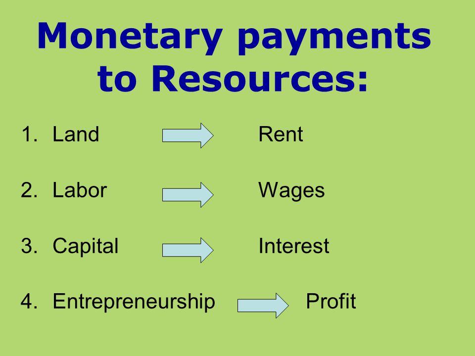 1.LandRent 2.LaborWages 3.CapitalInterest 4.EntrepreneurshipProfit