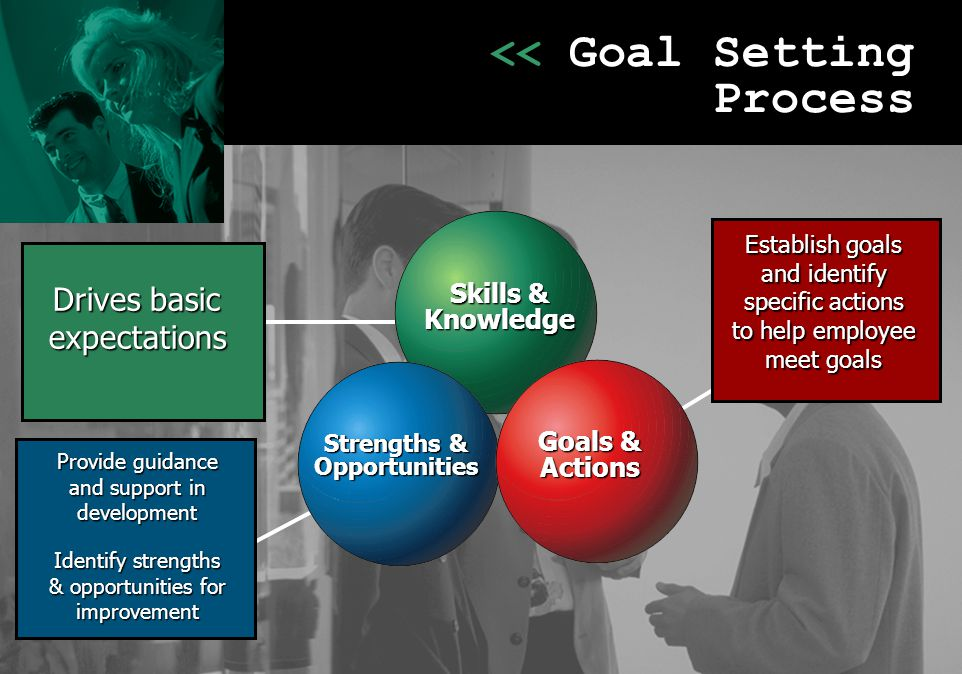 << Goal Setting Process Provide guidance and support in development Identify strengths & opportunities for improvement Drives basic expectations Estab