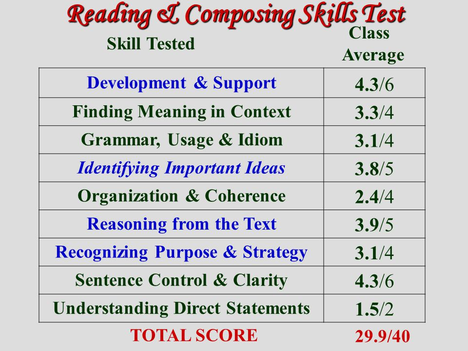 Reading & Composing Skills Test Skill Tested Class Average Development & Support 4.3/6 Finding Meaning in Context 3.3/4 Grammar, Usage & Idiom 3.1/4 Identifying Important Ideas 3.8/5 Organization & Coherence 2.4/4 Reasoning from the Text 3.9/5 Recognizing Purpose & Strategy 3.1/4 Sentence Control & Clarity 4.3/6 Understanding Direct Statements 1.5/2 TOTAL SCORE 29.9/40