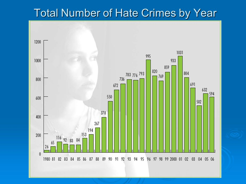 Total Number of Hate Crimes by Year