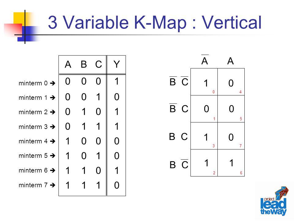 3 Variable K-Map : Vertical minterm 0  minterm 1  minterm 2  minterm 3  minterm 4  minterm 5  minterm 6  minterm 7  C01010101C01010101 Y10110010Y10110010 B00110011B00110011 A00001111A00001111 1 0 0 0 1 1 0 1 AA B C 0 1 4 5 3 2 7 6