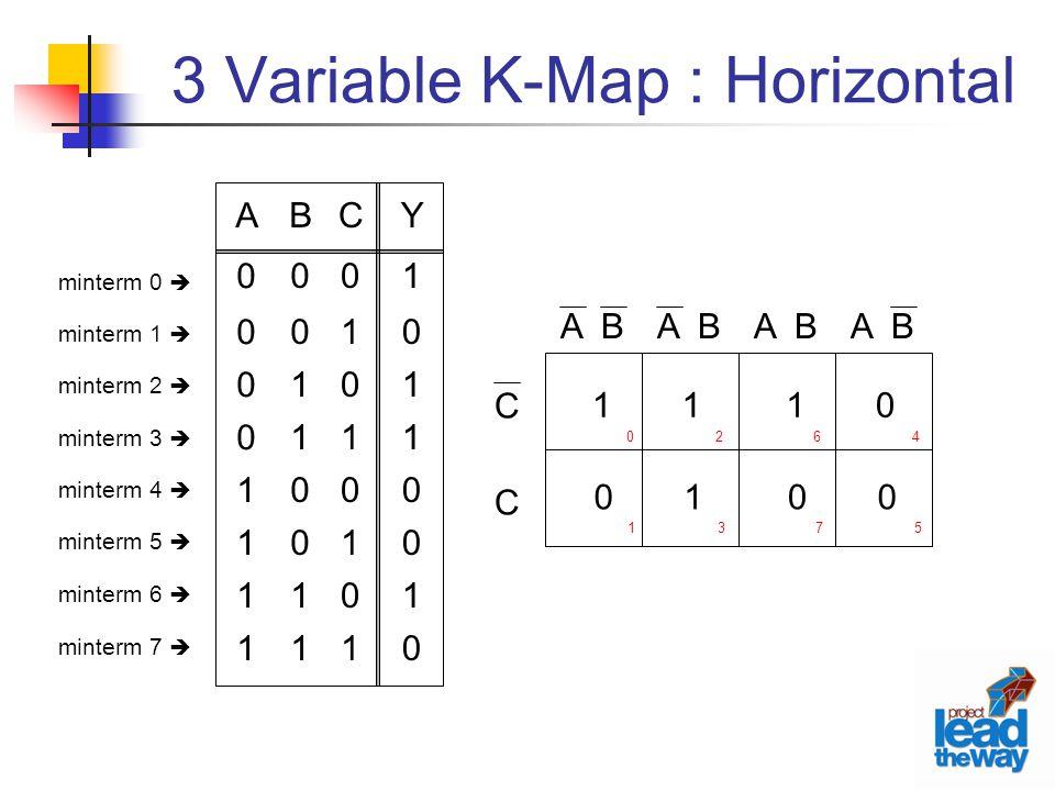 3 Variable K-Map : Horizontal C C A B minterm 0  minterm 1  minterm 2  minterm 3  minterm 4  minterm 5  minterm 6  minterm 7  C01010101C01010101 Y10110010Y10110010 B00110011B00110011 A00001111A00001111 1 0 1 1 1 0 0 0 0 1 2 3 6 7 4 5