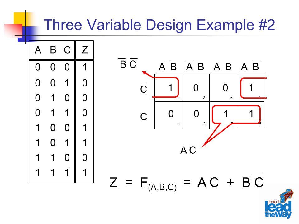 Three Variable Design Example #2 C01010101C01010101 Z10001101Z10001101 B00110011B00110011 A00001111A00001111 1 0 0 0 0 1 1 1 C C A B 0 1 2 3 6 7 4 5 B C A C Z = F (A,B,C) = A C + B C