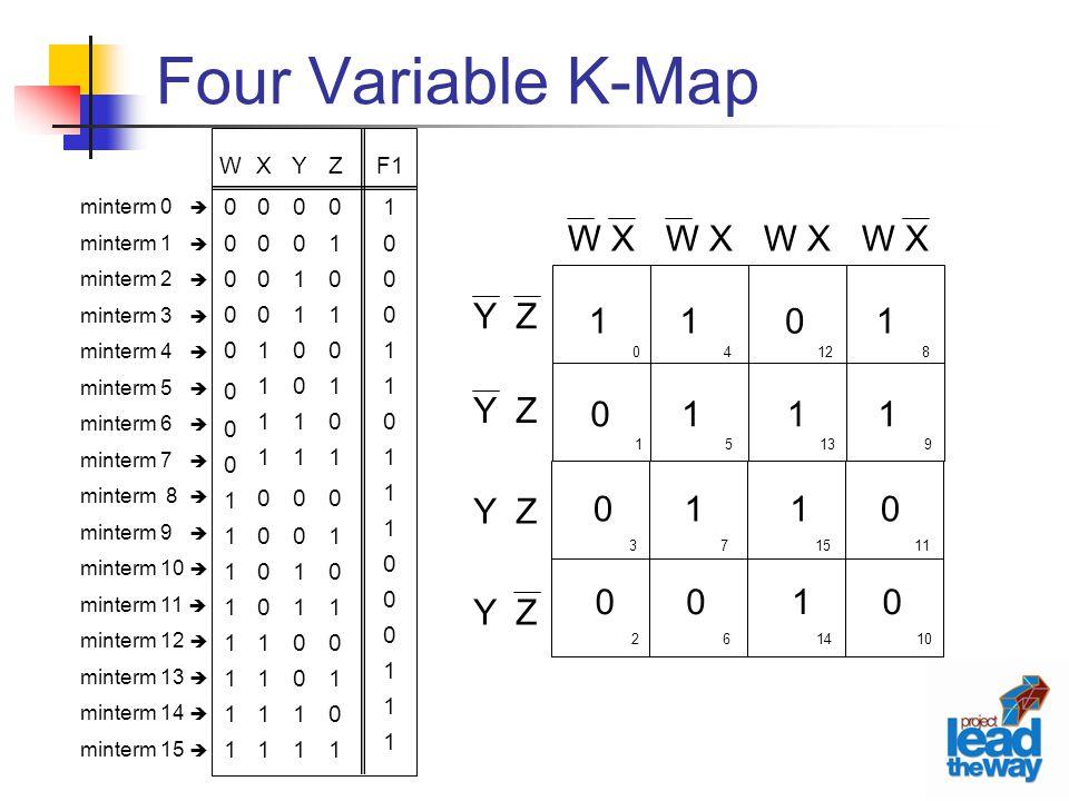 Four Variable K-Map minterm 0  minterm 1  minterm 2  minterm 3  minterm 4  minterm 5  minterm 6  minterm 7  minterm 8  minterm 9  minterm 10  minterm 11  minterm 12  minterm 13  minterm 14  minterm 15  Z0101010101010101Z0101010101010101 F1 1 0 1 0 1 0 1 Y0011001100110011Y0011001100110011 X0000111100001111X0000111100001111 W0000000011111111W0000000011111111 0 1 4 5 12 13 8 9 3 2 7 6 15 14 11 10 W X Y Z 0 0 1 0 1 1 0 0 1 0 1 1 0 1 1 1