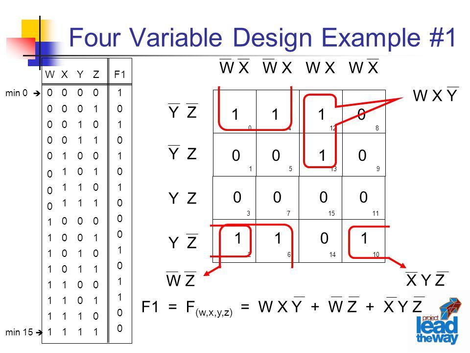 Four Variable Design Example #1 Z0101010101010101Z0101010101010101 F1 1 0 1 0 1 0 1 0 1 0 1 0 Y0011001100110011Y0011001100110011 X0000111100001111X0000111100001111 W0000000011111111W0000000011111111 0 1 4 5 12 13 8 9 3 2 7 6 15 14 11 10 W X Y Z 0 1 0 1 0 0 0 1 1 0 1 0 1 1 0 0 W X Y X Y Z W Z F1 = F (w,x,y,z) = W X Y + W Z + X Y Z min 0  min 15 