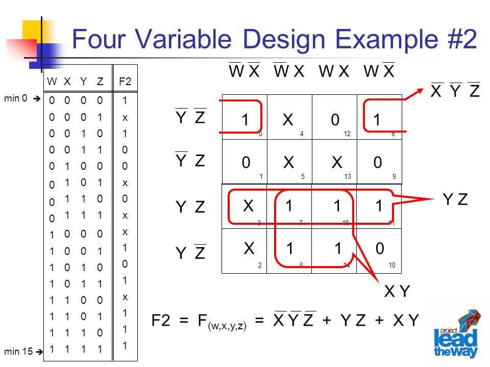 Four Variable Design Example #2 Z0101010101010101Z0101010101010101 F2 1 x 1 0 x 0 x 1 0 1 x 1 Y0011001100110011Y0011001100110011 X0000111100001111X0000111100001111 W0000000011111111W0000000011111111 0 1 4 5 12 13 8 9 3 2 7 6 15 14 11 10 W X Y Z X X 1 1 1 1 1 0 1 0 X X 0 X 1 0 F2 = F (w,x,y,z) = X Y Z + Y Z + X Y X Y Z X Y min 0  min 15 