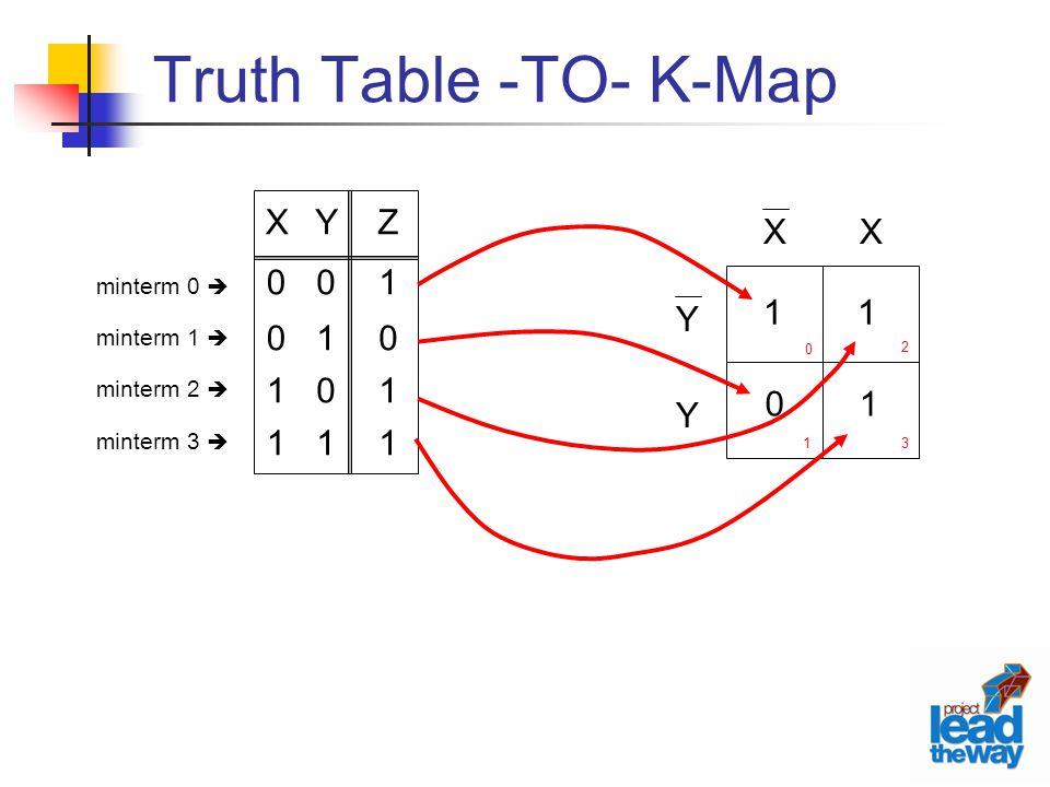 Y Y XX 0 1 2 3 Truth Table -TO- K-Map Y0101Y0101 Z1011Z1011 X0011X0011 minterm 0  minterm 1  minterm 2  minterm 3  1 1 0 1