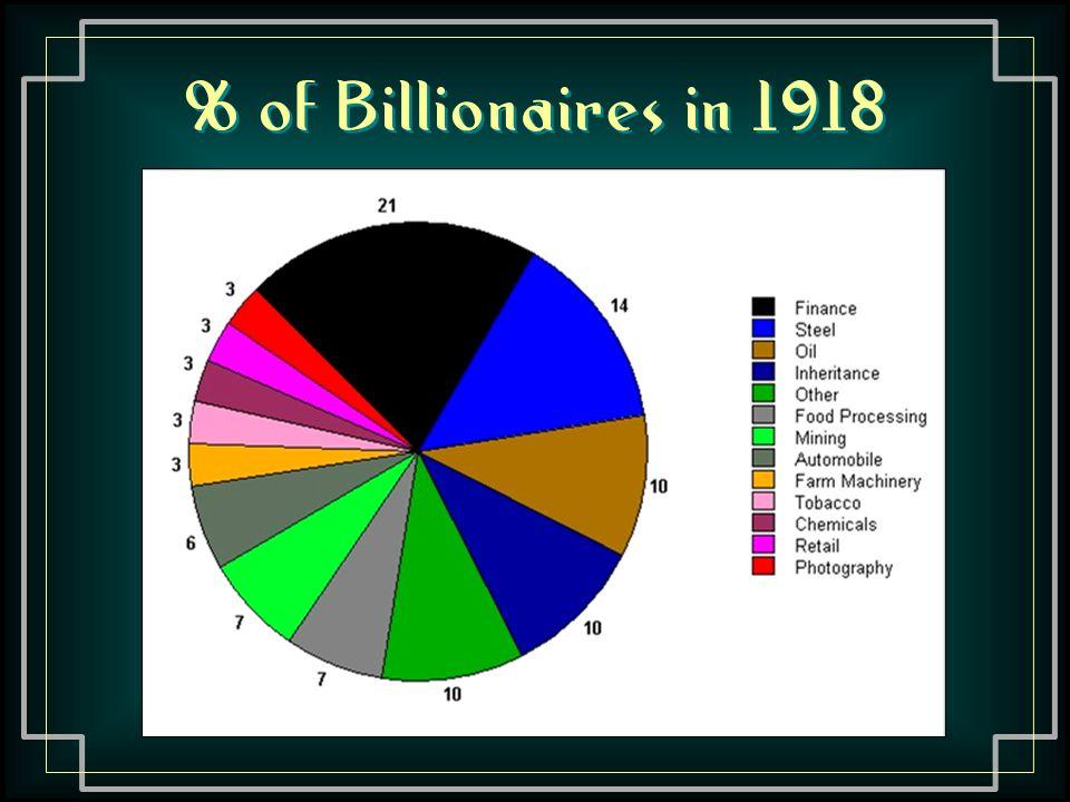 % of Billionaires in 1918