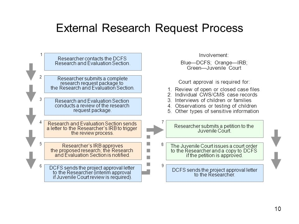 10 External Research Request Process Researcher contacts the DCFS Research and Evaluation Section. Researcher submits a complete research request pack