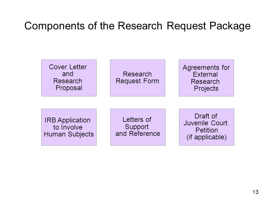 13 Components of the Research Request Package Cover Letter and Research Proposal Research Request Form Agreements for External Research Projects IRB A