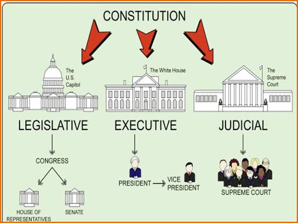 How did Montesquieu's beliefs influence the United States? -Separation of Powers -Checks & Balances