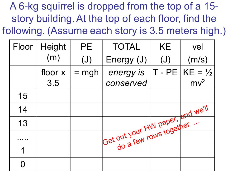 A 6-kg squirrel is dropped from the top of a 15- story building. At the top of each floor, find the following. (Assume each story is 3.5 meters high.)