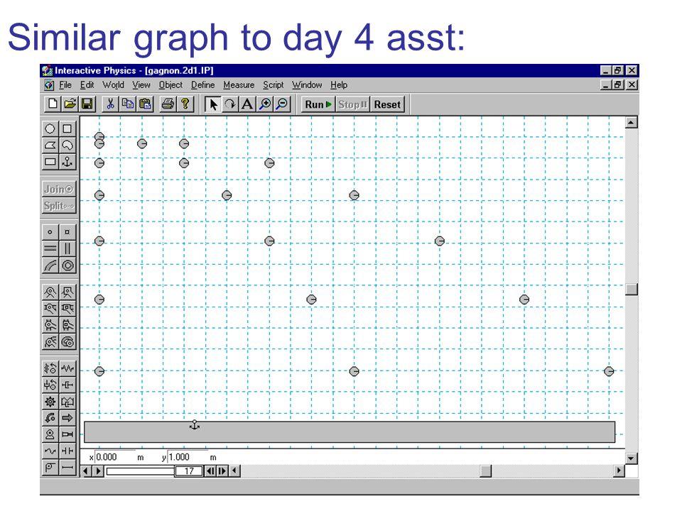 Similar graph to day 4 asst: