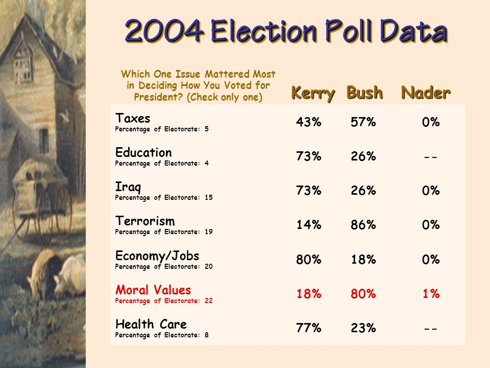 2004 Election Headlines Outreach effort and moral values theme pays off for Bush with Hispanics -- Nov. 3, 2004 [FOX News] Election Reinforces USA's R