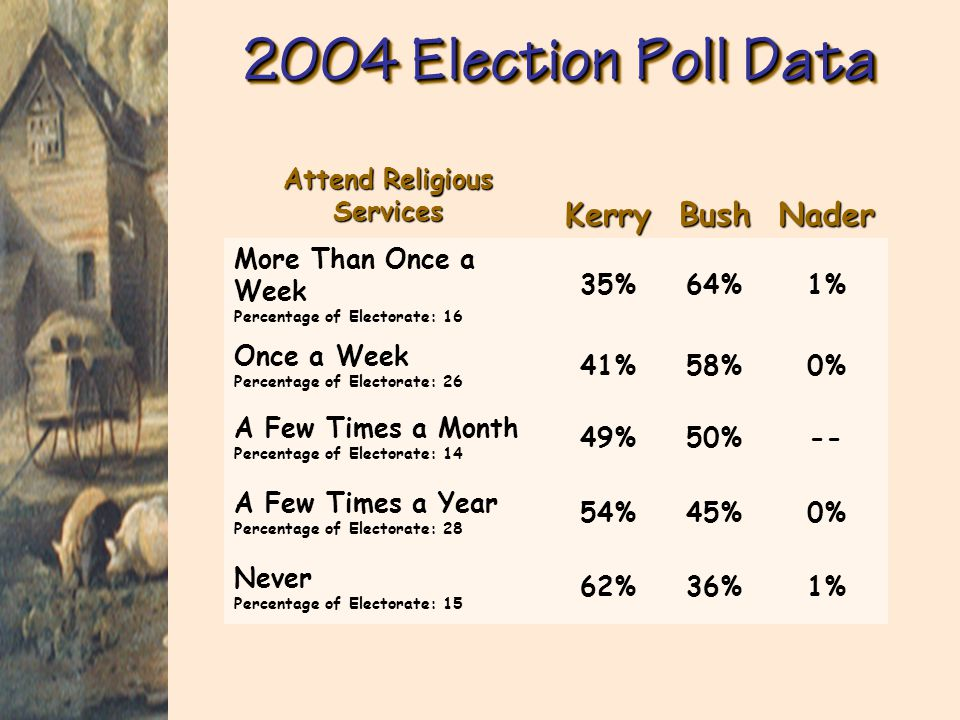 2004 Election Poll Data Which One Issue Mattered Most in Deciding How You Voted for President? (Check only one)KerryBushNader Taxes Percentage of Elec