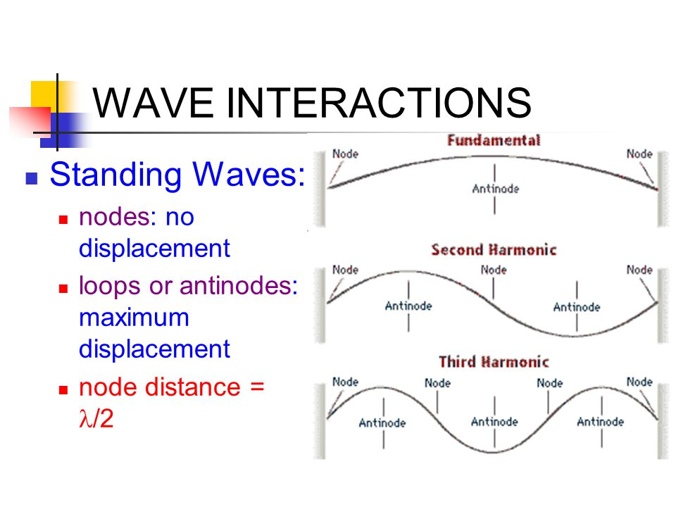 WAVE INTERACTIONS Standing Waves: nodes: no displacement loops or antinodes: maximum displacement node distance = /2
