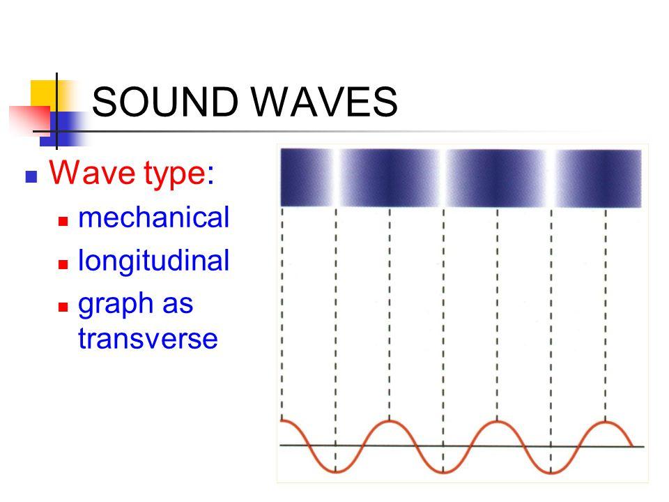 SOUND WAVES Wave type: mechanical longitudinal graph as transverse