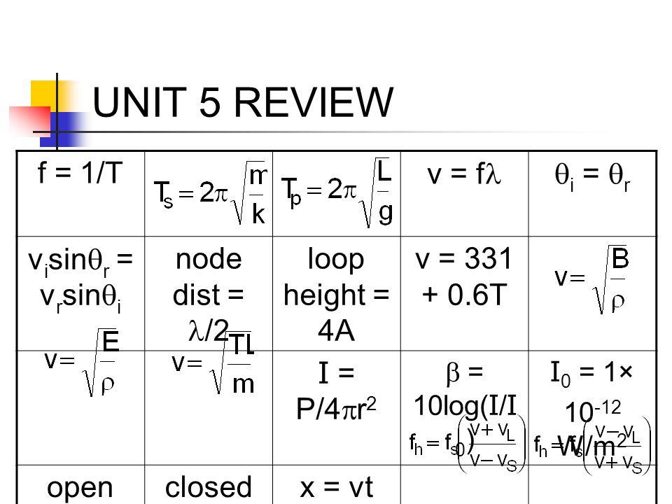 UNIT 5 REVIEW f = 1/T v = f  i =  r v i sin  r = v r sin  i node dist = /2 loop height = 4A v = 331 + 0.6T I = P/4  r 2  = 10log( I / I 0 ) I 0