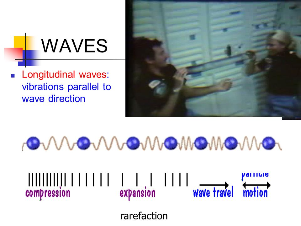 WAVES Frequency, f: number of waves each second, unit: Hertz (Hz) 1 Hz = 1 wave/sec Period, T: time between identical points on two waves, unit: s f=1/T Wavelength, : distance between identical points on two waves, unit: m