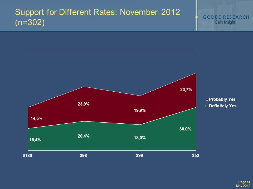 Page 14 May 2012 Support for Different Rates: November 2012 (n=302)