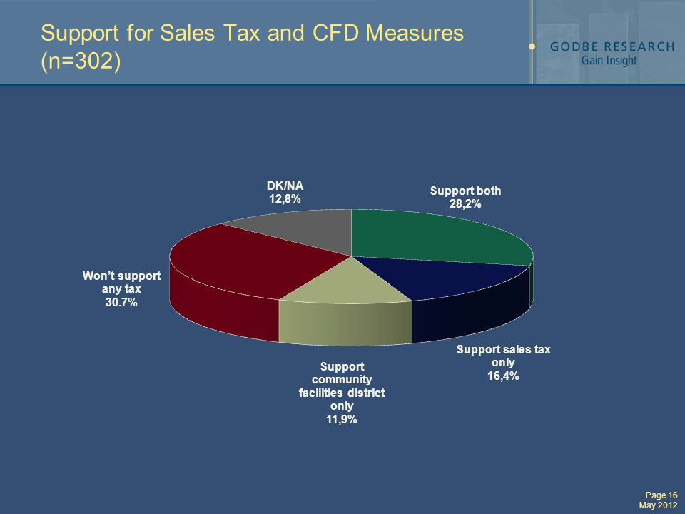 Page 16 May 2012 Support for Sales Tax and CFD Measures (n=302)