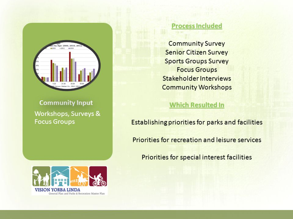 Community Input Workshops, Surveys & Focus Groups Process Included Community Survey Senior Citizen Survey Sports Groups Survey Focus Groups Stakeholder Interviews Community Workshops Which Resulted In Establishing priorities for parks and facilities Priorities for recreation and leisure services Priorities for special interest facilities