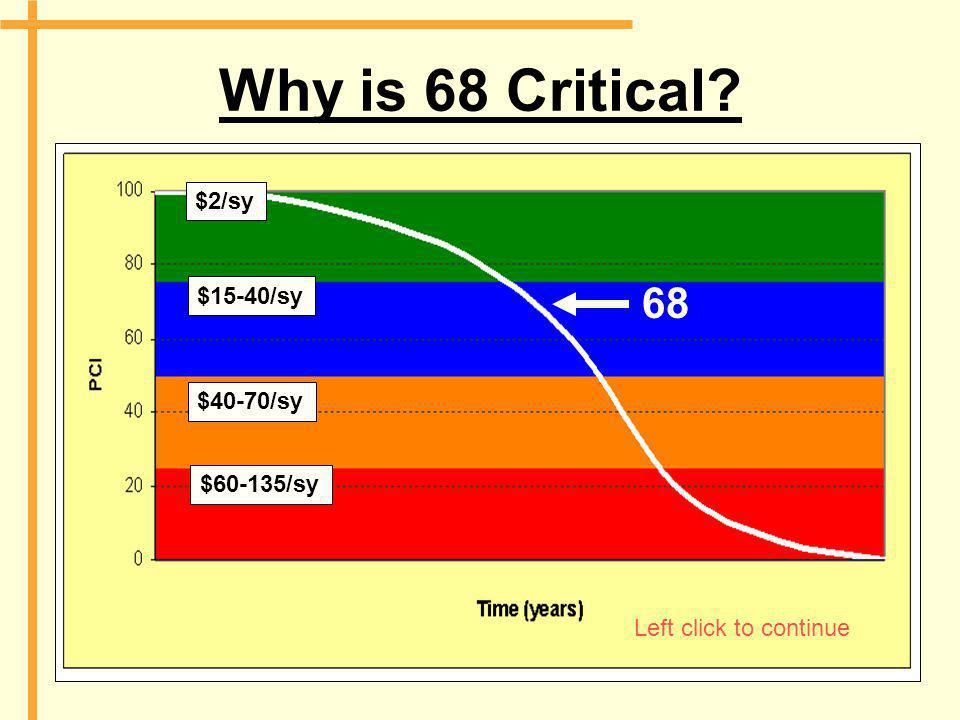 Why is 68 Critical? 68 $2/sy $15-40/sy $40-70/sy $60-135/sy Left click to continue